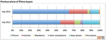 La tendencia varía, aumenta el número de usuarios que pasan de Android a iOS