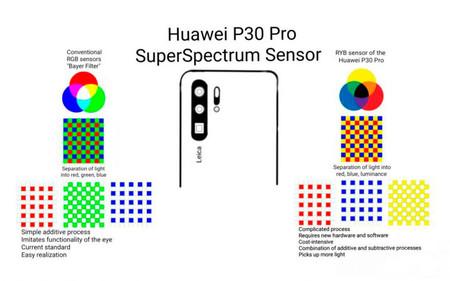 Super Spectrum