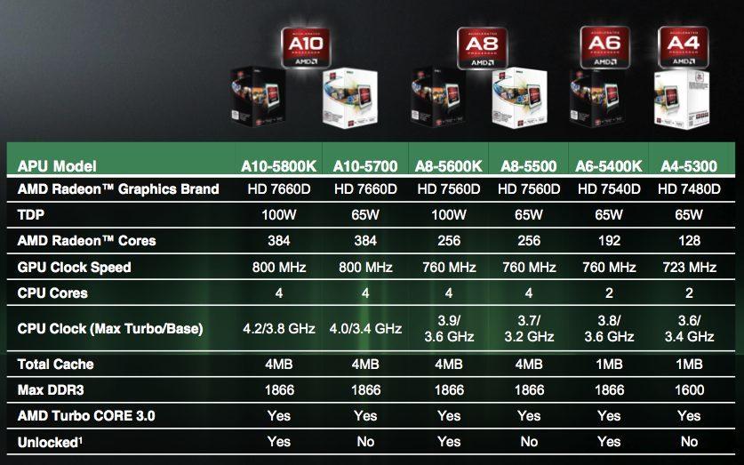 Foto de AMD Fusion 'Trinity' (17/25)