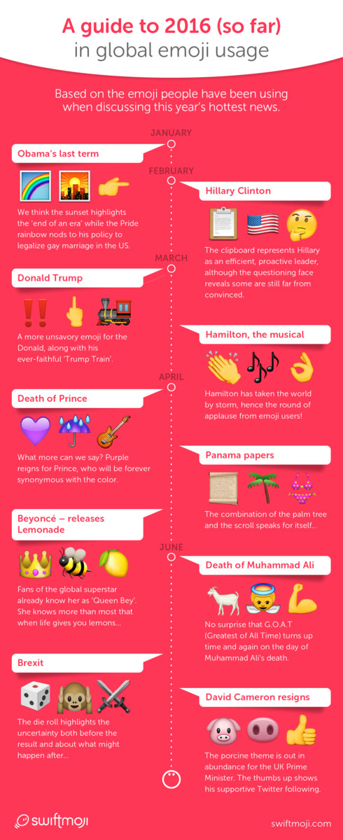 Mid Year In Review Emoji Infographic