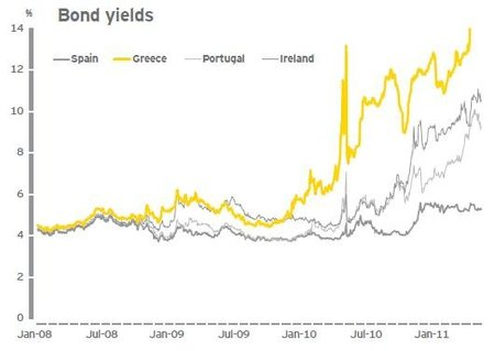 ernstyoung-eurozone-bond-yields.jpg