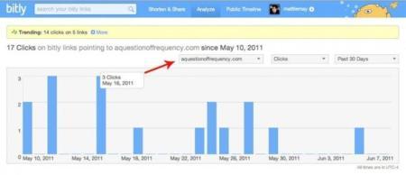 Los acortadores personalizados y estadísticas para tu dominio de Bit.ly Pro, ahora gratuitas