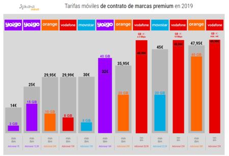 Tarifas Moviles De Contrato De Marcas Premium En 2019