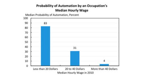 Probabilidad de automatización según empleo (CEA)