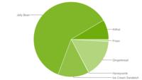El 8,5% de los dispositivos Android están actualizados a KitKat