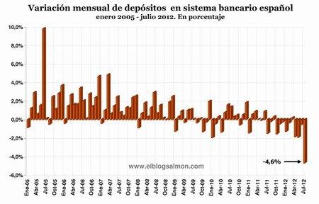 Variación mensual de depósitos