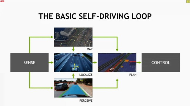Self driving NVIDIA