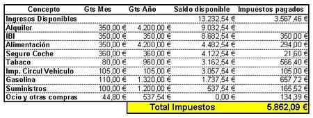 distribucion gastos