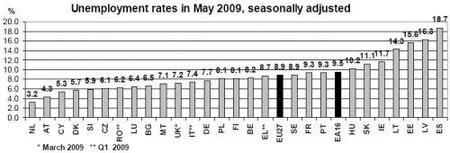 España sigue líder en desempleo, por algo será