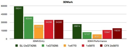 Mountain GTM 900 Benchmarks