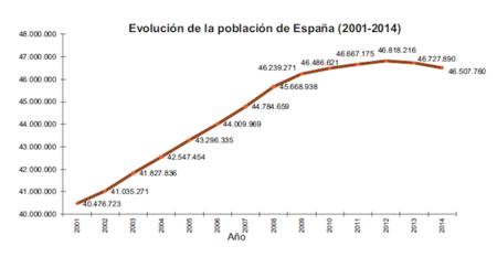 Segundo año consecutivo en el que España pierde población