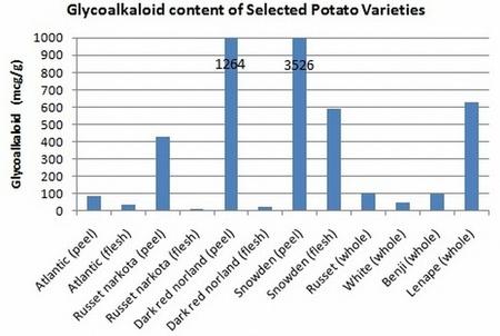 contenido de glicoalcaloides
