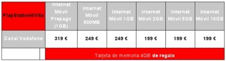 Precios PS Vita 3G con Vodafone