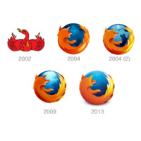 Evolución del logo de Firefox