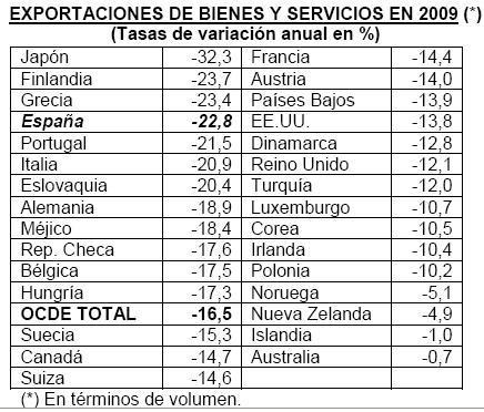 España entre los que más sufren en sus exportaciones