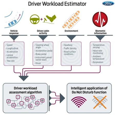 Ford estimación de la carga de trabajo del conductor