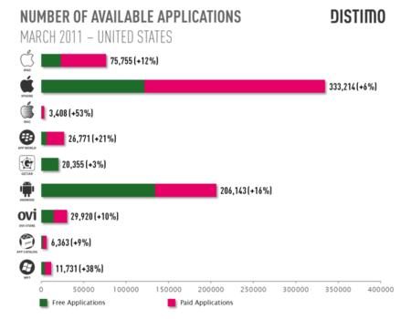 Android ya tiene más aplicaciones gratuitas que el iPhone