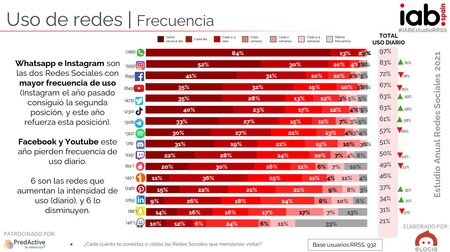 Frequency of use of social networks in Spain in 2021