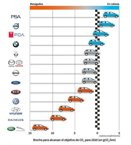 Objetivos CO2 fabricantes