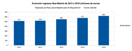 Evolucion Ingresos Real Madrid