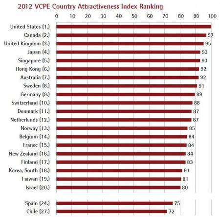 El Indice del atractivo de los países para los fondos de capital riesgo