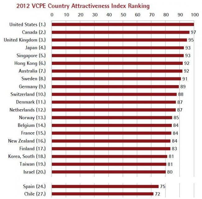iese-global-venture-capital-and-private-equity-country-attractiveness-index-2012.jpg