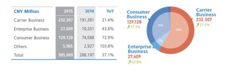 Cifras de Huawei en 2015