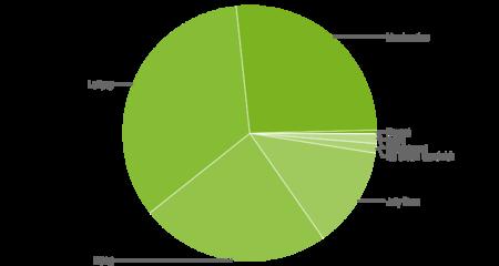 Distribución versiones Android Noviembre 2016
