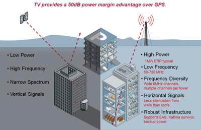Antenas de televisión como complemento de la señal GPS