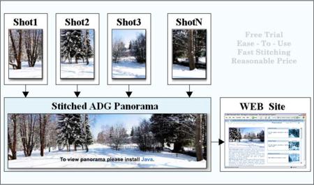 ADG Panorama Tools
