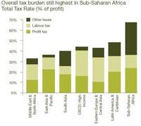 La carga de impuestos de los países, 2010