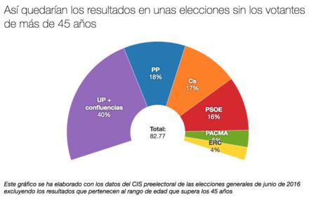 Grafico Votantes