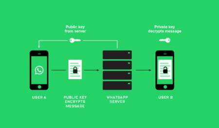 Cómo funciona el cifrado de punto a punto de WhatsApp
