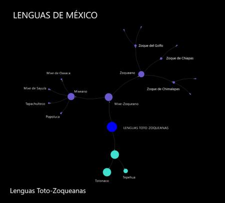 Lenguas Totozoqueanas