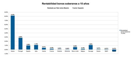 Rentabilidad Bonos Soberanos A 10 Anos