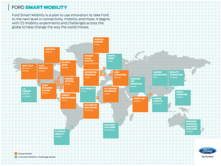 Smart Mobiltity Plan