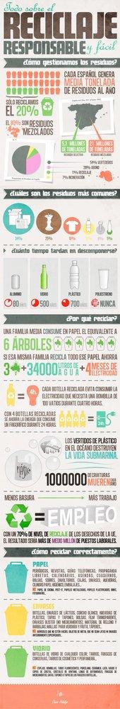 Reciclar es ahorrar infografia