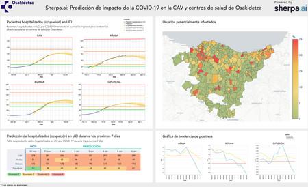 Plataforma Prediccion Sherpa Ai Covid 19
