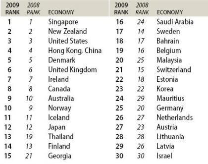Doing Business 2009 – más y mejores formas de hacer negocios