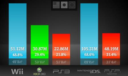 ¿Cómo van las ventas mundiales de consolas? - Junio 2009