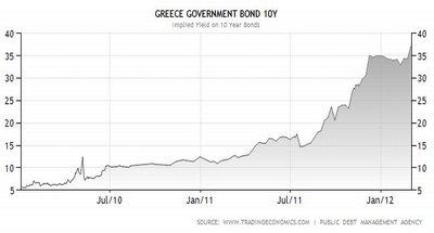 Grecia protagoniza la mayor quiebra de la historia para un país desarrollado