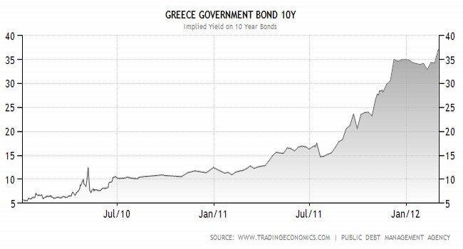 CDS Grecia 10 años