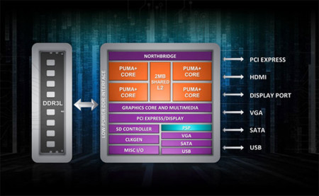 AMD 2014 Architecture