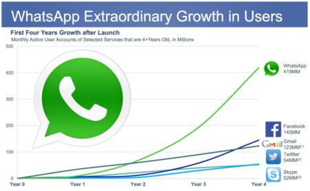 Crecimiento de Whatsapp