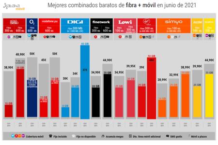 Mejores Combinados Baratos De Fibra Movil En Junio De 2021