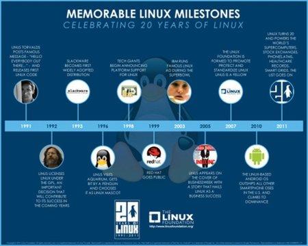 La imagen de la semana: Hitos en la historia de Linux