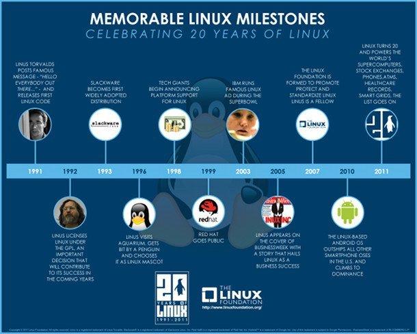 hitos-en-historia-linux
