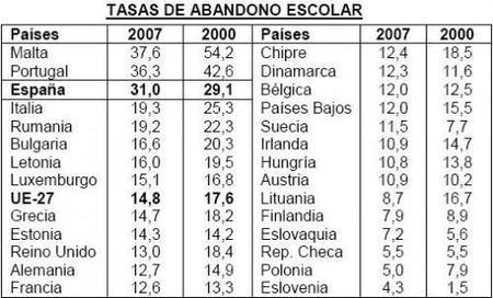 El abandono escolar sube en España