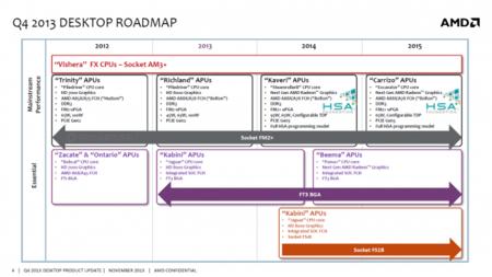 amd_roadmap_CPU_FX_APU_Carrizo_2015