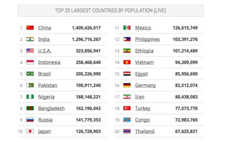 Población de los 20 países más grandes del mundo